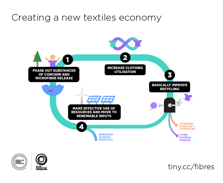 Ambitions for a new textiles economy