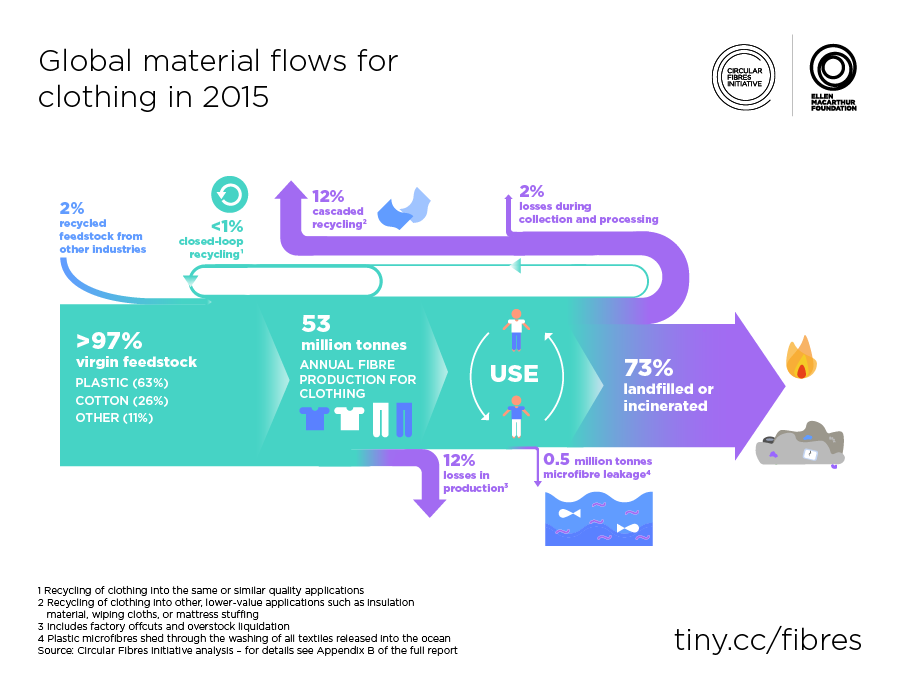 Global Material Flows for Clothing in 2015