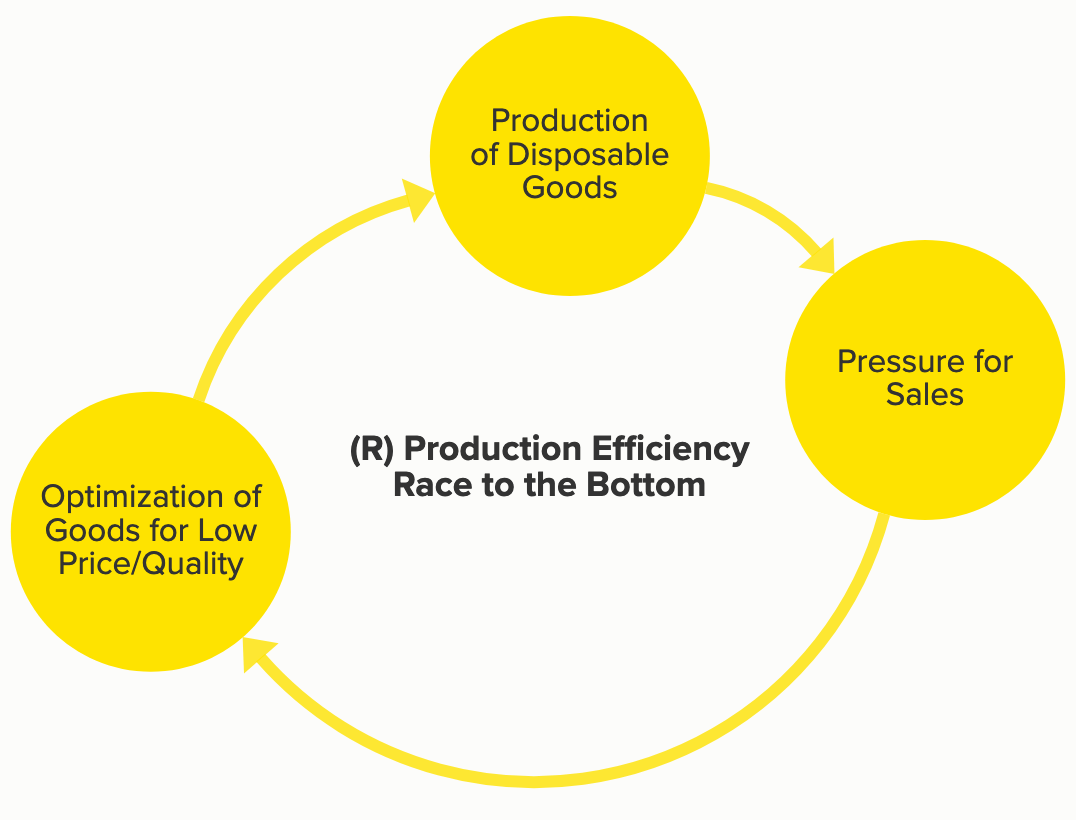 Figure 2: Reinforcing loop for lowering prices and quality in generating more sales