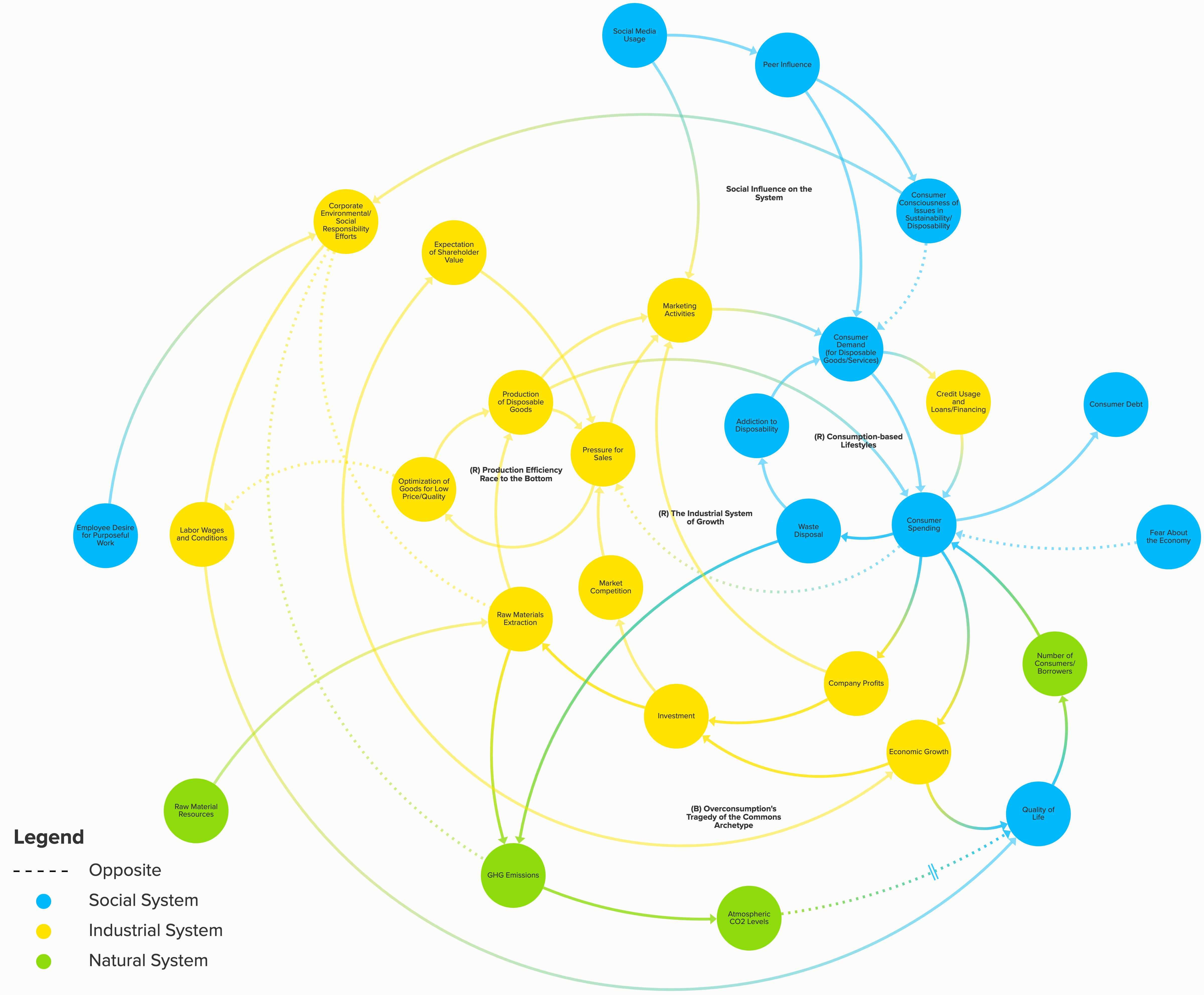 Full System Map of Marketing's Role and Influences in Capitalism